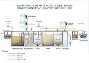 Sơ đồ hệ thống xử lý nước thải